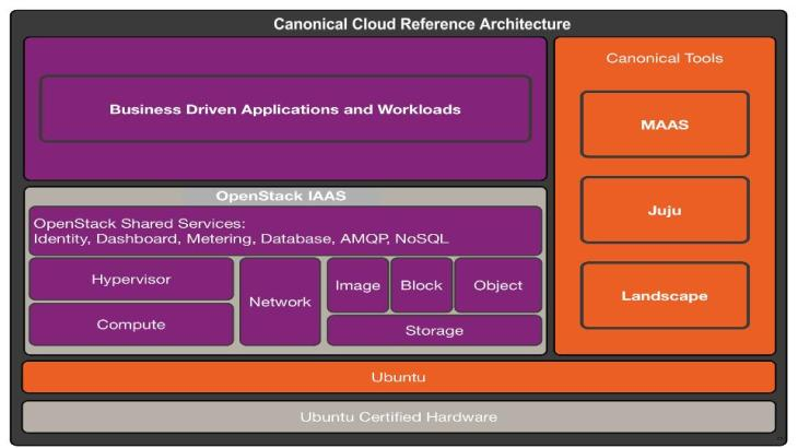 Canonical OpenStack Foundational Architecture Design Models